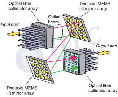 Fig.9 Basic structure of a 3D MEMS OXC by NTT Laboratories [5-6]