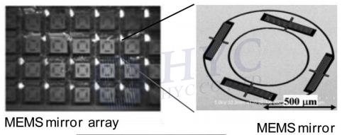 Fig.10 SEM photos of the MEMS mirror array and single mirror with two axes [5-6]