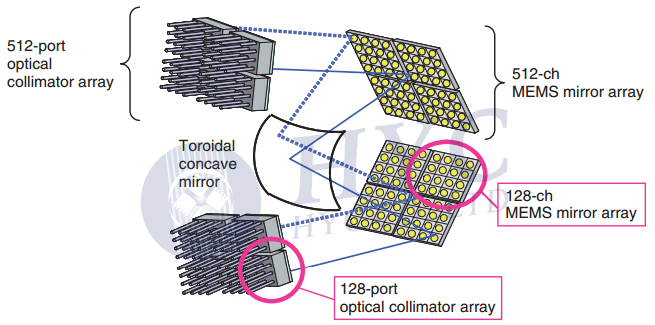 Fig.14 Structure of the 3D MEMS OXC by NTT Laboratories [9]