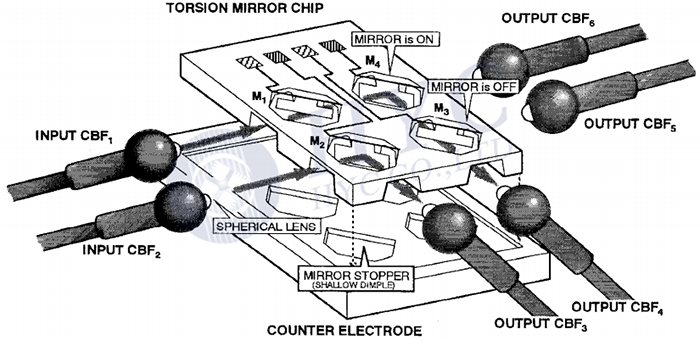 Fig.3 Structure of the first cross-bar matrix switch based on MEMS torsion mirror [2]