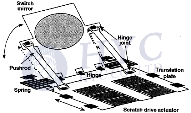 Fig.6 Schematic drawing of the micro-actuated mirror [3]