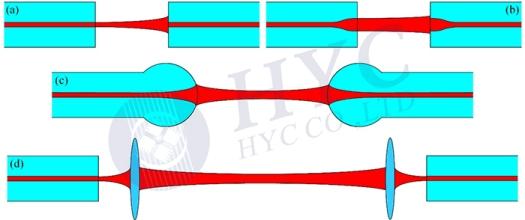 Fig.8 Fiber coupling methods