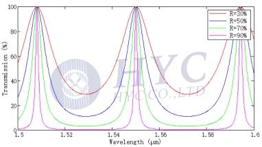 Fig.3 Transmission spectrum of the thin-film FPI