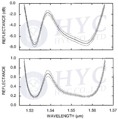 Fig.8 Transmission spectrum of a gain flattening filter [3]
