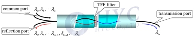Fig.9 Structure of a three-port WDM device based on TFF filter