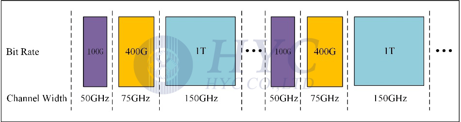 Fig.2 Channel width requirement for signal of different bit rate
