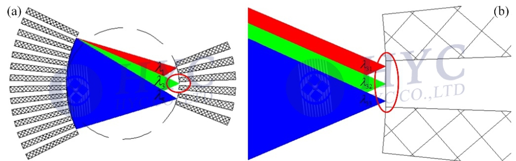 Fig.3 Wavelength dispersion in the output star coupler and refocusing of optical beams