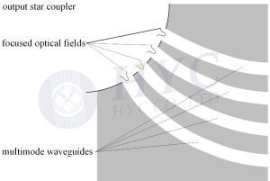 Fig.5 Passband optimization with multimode waveguides employed as the outputs