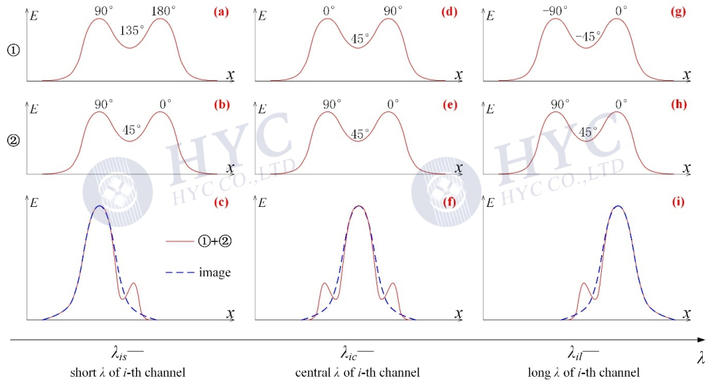 Fig.18 Optical fields at the input for different wavelengths in the same channel [6]