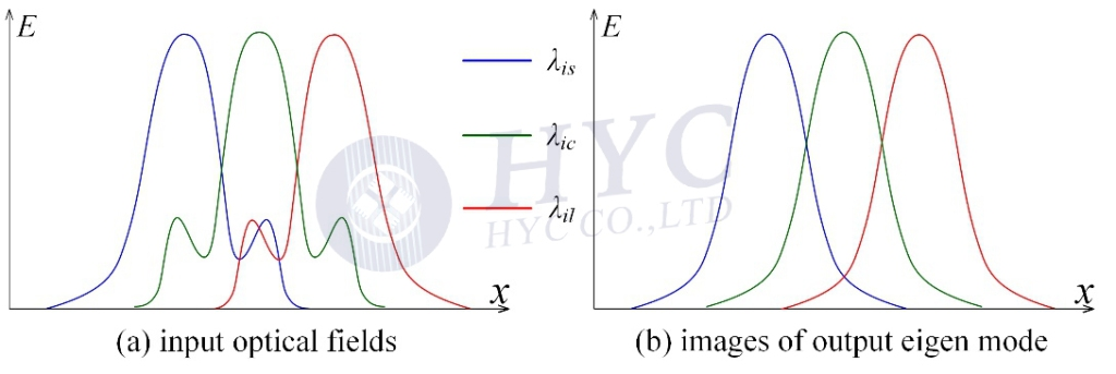 Fig.19 Dispersed optical fields at the input of the AWG
