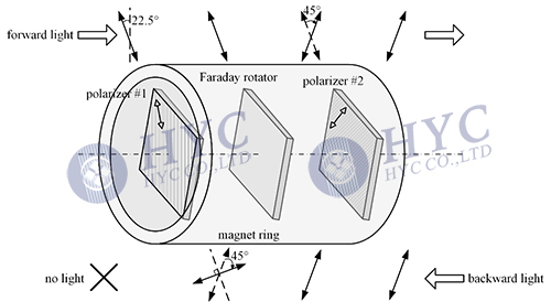 Fig.1 Structure of free-space optical isolator
