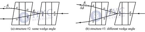 Fig.11 Tracing of the two rays with SOP transformation of o→e→e→o and e→o→o→e