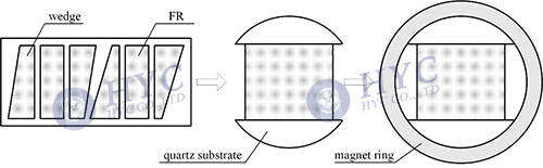 Fig.12 Assembly of the dual-stage optical isolator core