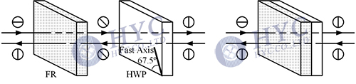 Fig.7 Change of SOP by the FR+HWP composite structure
