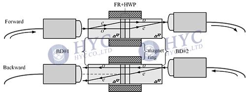 Fig.2 Optical isolator based on beam displacers, FR-Faraday rotator, HWP-half waveplate, BD-beam displacer