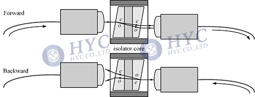 Fig.4 Structure of wedge-type optical isolator
