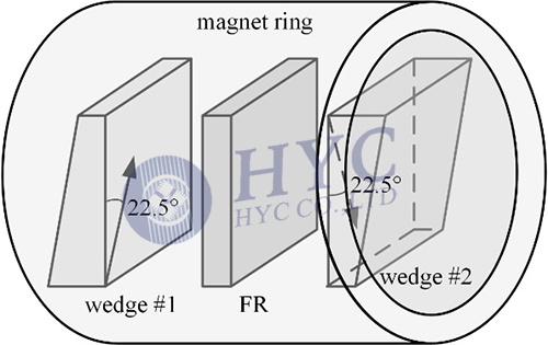 Fig.5 Structure of wedge-type optical isolator core