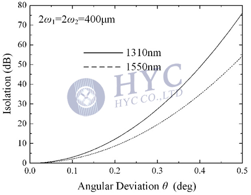 Fig.6 Relation between isolation and angular deviation of rays