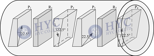Fig.8 Core structure #2 for dual-stage wedge-type optical isolator