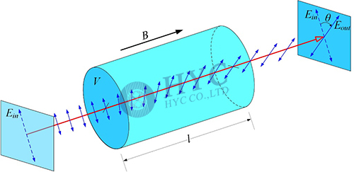 Fig.5 Faraday effect: optical vector rotated in optical active material under magnetic field