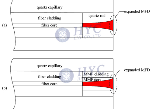 Fig.6 Output MFD expanding by splicing of quartz rod or MMF