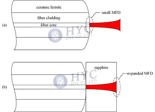 Fig.7 Output MFD expanding by physical contact with a sapphire plate