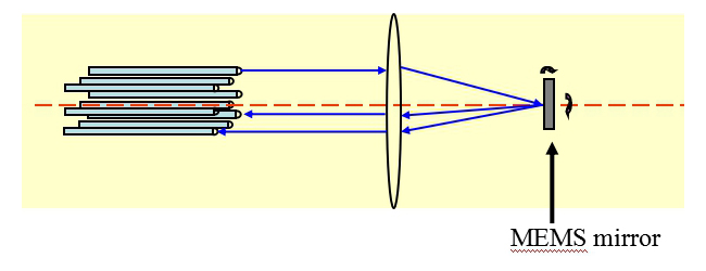 The schematic diagram of mems optical switch